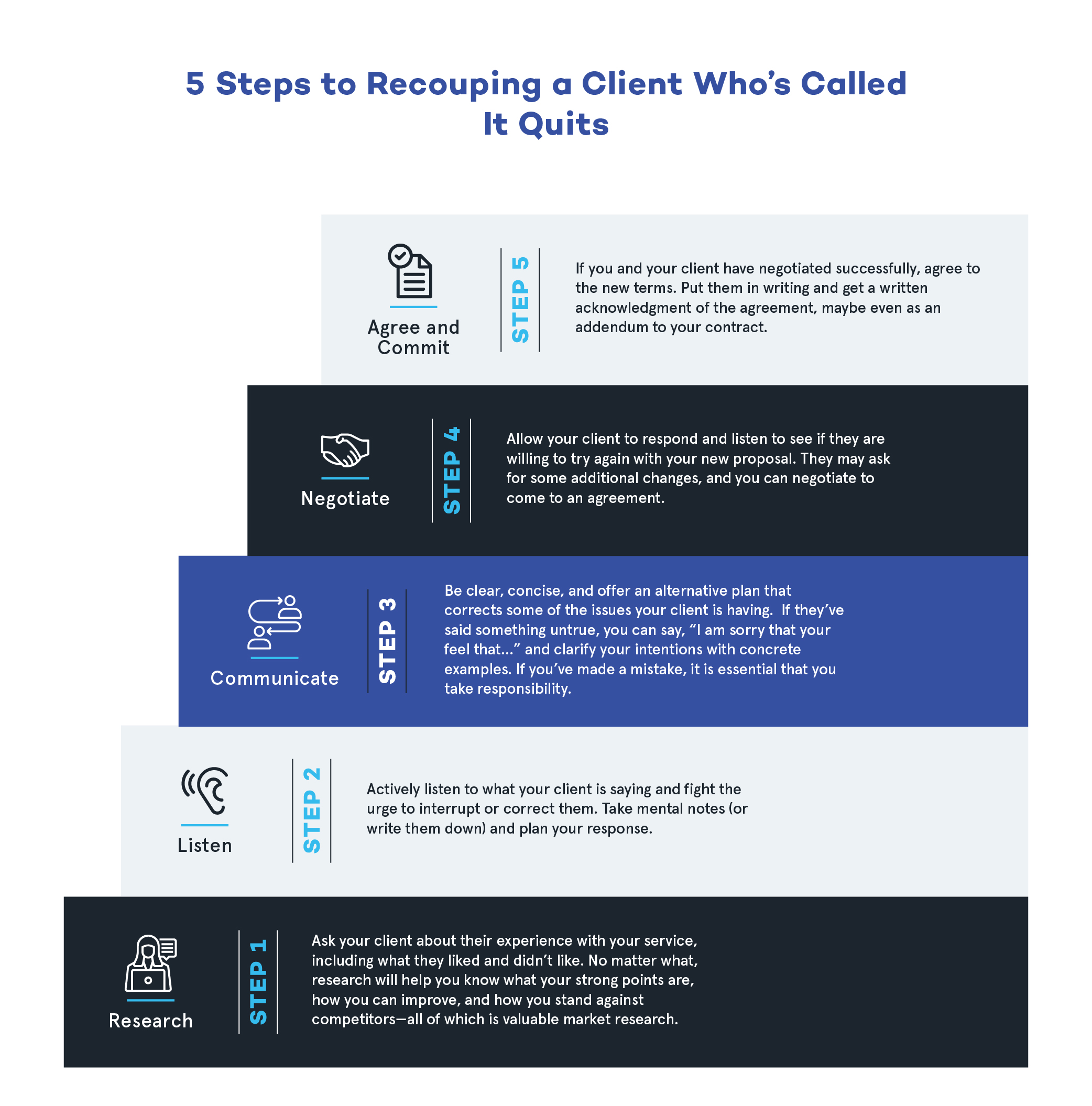 5 Stps to Recouping a Client_V2