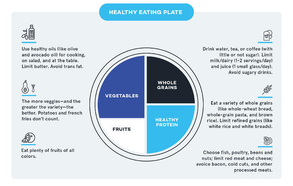 Healthy Eating Plate_V2