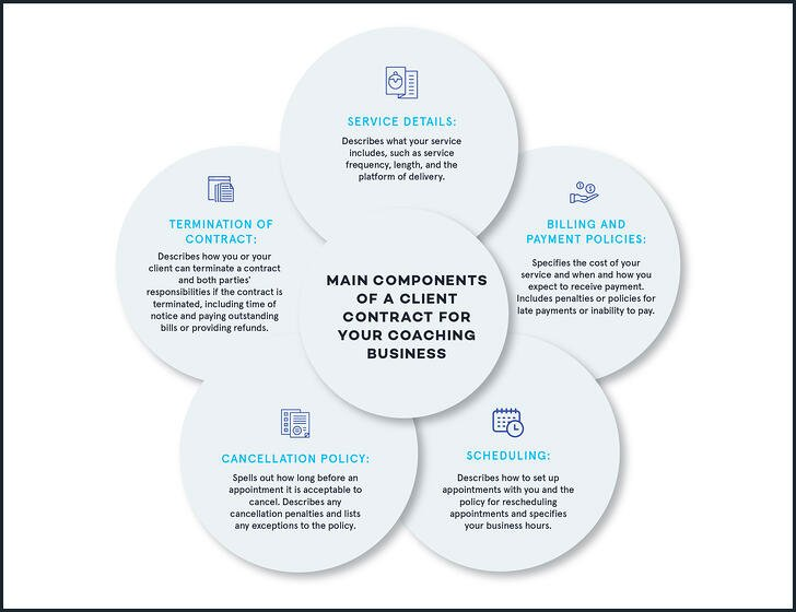 Main Components of a Client Contract for Your Coaching Business_V2