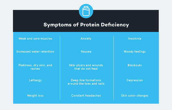 Symptoms of Protein Deficiency_V1