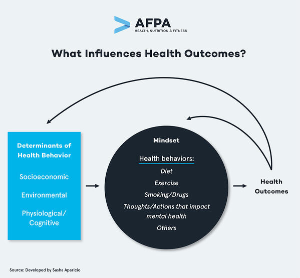 preview-full-What Influences Health Outcomes_V2