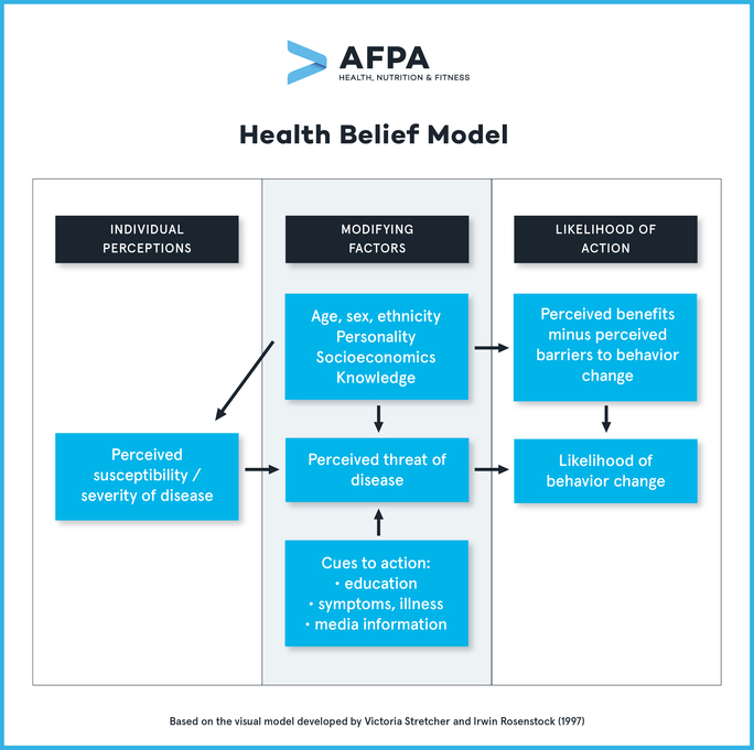 preview-gallery-Health Belief Model_V1